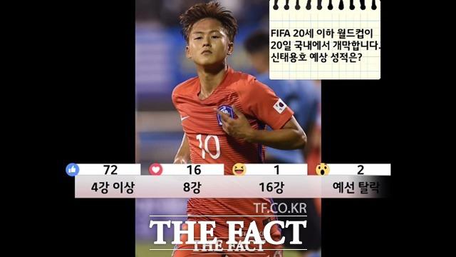 신태용호 '4강 이상 간다!' 5월 열리는 FIFA U-20 월드컵에서 '더팩트' 독자들은 우리나라 대표팀이 '4강 이상' 갈 것이란 의견을 보였다./'더팩트' 페이스북 라이브